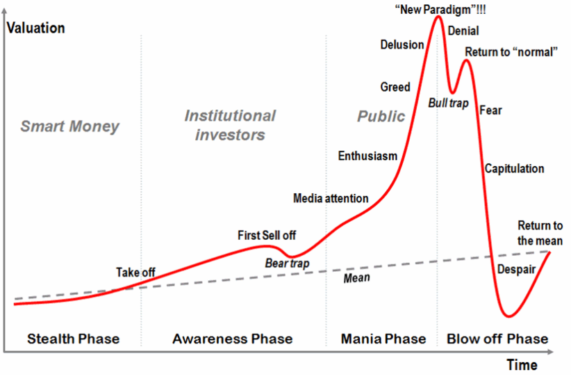 Wallstreet Market Cycle Chart