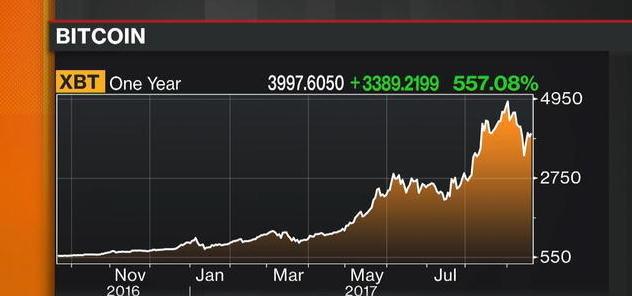 Bitcoin in November