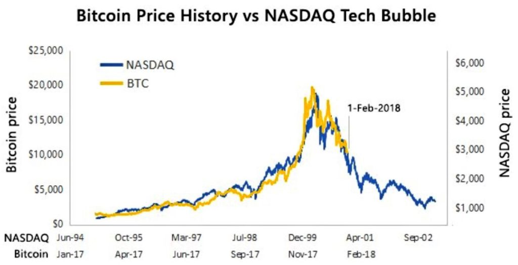 The Bitcoin Dump